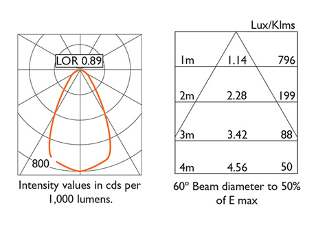 60° Beam Photometry Information